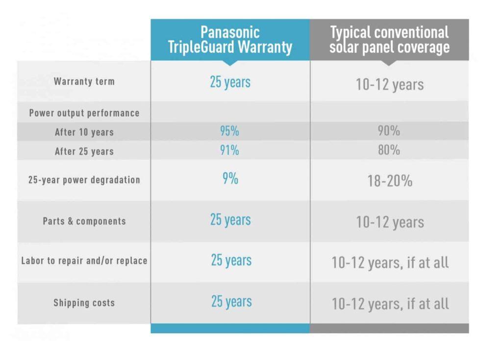 panasonic solar warranty comparison